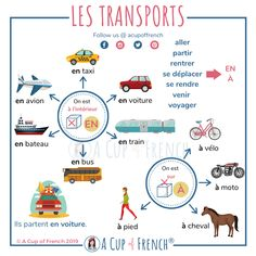 Prepositions are always difficult! Learn here how to use the right prepositions when talking about transports in French. Basic French Words, French Phrases, How To Speak French, Learn French, Learn English, French Language Lessons, French Lessons, Spanish Lessons, Spanish Language