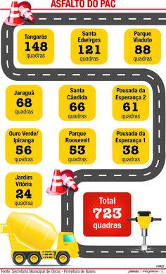 JuRehder - Infográfico sobre asfalto do PAC, para o JC Bauru/SP