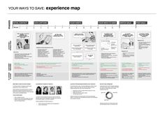 A practical example of experience mapping for UX strategy, including digital and real world interactions across multiple dimensions. #activity #deliverable
