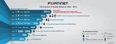 Le Premier Virus sur Téléphones Mobiles Fête ses 10 ans - 2014 marque le 10ème anniversaire de Cabir, le premier virus infectant les téléphones mobiles. A cette occasion, FortiGuard Labs de Fortinet fait une rétrospective en examinant l'évolution et ...