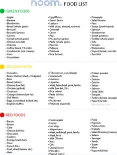 What Is The Noom Food List - And What's the Noom Weight Loss Program