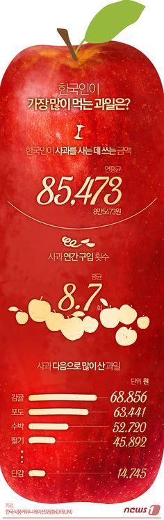 [그래픽뉴스]한국인이 가장 많이 먹는 과일은 www.news1.kr/... Designer, Jinmo Choi. #inforgraphic #inforgraphics #design #graphic #graphics #뉴스1 #인포그래픽 #뉴스1 #뉴스원 [© 뉴스1코리아(news1.kr), 무단 전재 및 재배포 금지] #사과 #apple