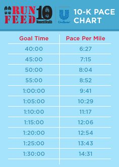 Use this 10K-pace-chart  to determine the average pace per mile you'd need to maintain to hit your goal finish time: http://blog.womenshealthmag.com/whexperts/10k/