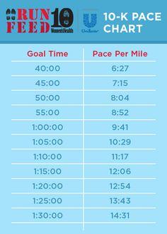 10K-pace-chart