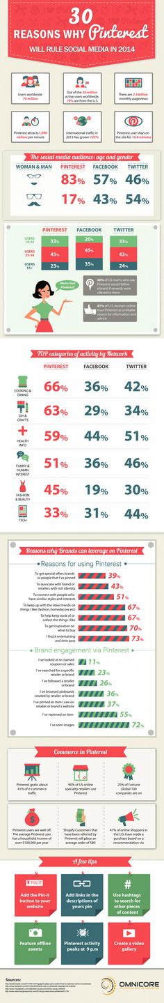 30 Reasons Why Pinterest Will Rule Social Media In 2014 #infographic