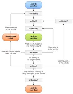 Android activity life cycle is an important concept. Understanding how it works is very critical if you want to be a good Android programmer.