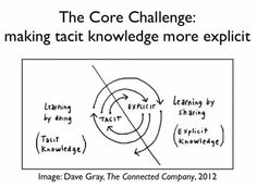 The Core KM Challenge: making tacit knowledge explicit Training And Development, Self Development, Personal Development, Learning Theory, Visual Learning, Knowledge Database, Organization Development, Core Challenge, Systems Thinking