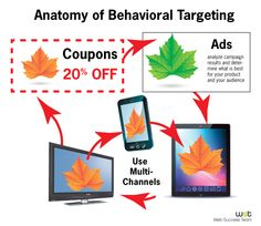 Using Behavioral Targeting Without Losing Customers - Web Success Team Advertising Companies, Targeted Advertising, Contextual Advertising, Meet Market, Core Competencies, Corporate Social Responsibility, Computer Network, Data Visualization, Business Opportunities