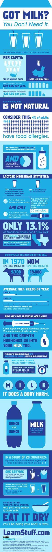 5 Reasons Why Dairy Sucks
