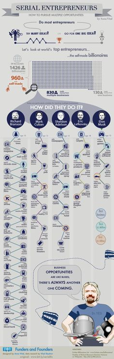 A quick look at billionaire entrepreneurs reveals that most of them are serial entrepreneurs. #infographic #entrepreneurs