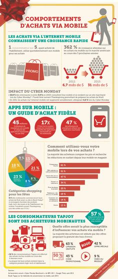 Etude application et m-commerce : les comportements d'achat via le #mobile en #infographie... #MCommerce