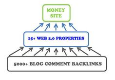 I am willing to create an ultimate Link PYRAMID of 15 High Pr Web 2 properties plus 5 000 backlinks to them for $10