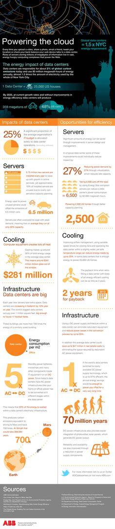 Data center Infographics