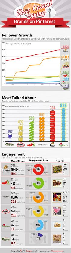 [Infographic] How @Applebee's Applebee's @Panera Bread and @Maggiano's Little Italy lead restaurants in #pinterest #marketing via @PinLeague Team