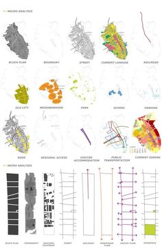 Sustainable Urban Corridor - Macro & Micro Analysis