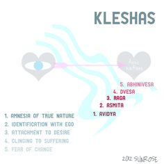 For the past few months, I have been exploring the Kleshas in my public yoga classes. The Kleshas, as described by the Yoga Sutras, are five modes of being that interfere with our ability to reside...