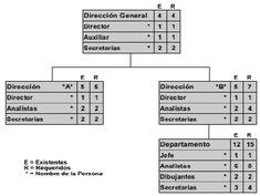 Las 7 Mejores Imágenes De Estructuras Organizativas