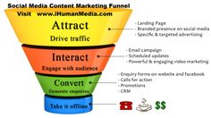 How Improve Content for Social Media Marketing. READ MORE WATCH VIDEO CLICK http://ihumanmedia.com/2014/01/09/how-improve-content-for-social-media-marketing/