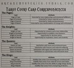 Tarot Court Card Correspondences.  Tarot Tips http://arcanemysteries.tumblr.com/