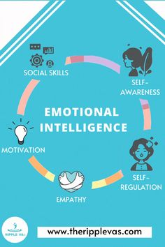 Emotional Intelligence is something we need to brave the storms of the professional world. The lack of thereof causes work-related stress and anxiety.  This is as a reminder from your friends here at Ripple VAs to grow your emotional intelligence - meditate, reflect, and introspect.   #quotes #pinterestquotes #emotionalintelligence #virtualassistant #motivationquotes #successquotes Social Skills, Social Media Tips, Social Media Marketing, Mobile Marketing, Marketing Digital, Business Tips, Online Business, Work Related Stress, Motivational Quotes For Life