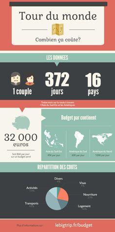Budget de notre tour du monde, Asie, Amériques #lebigtrip #tourdumonde #budget