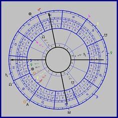 asztrológia fogyás)