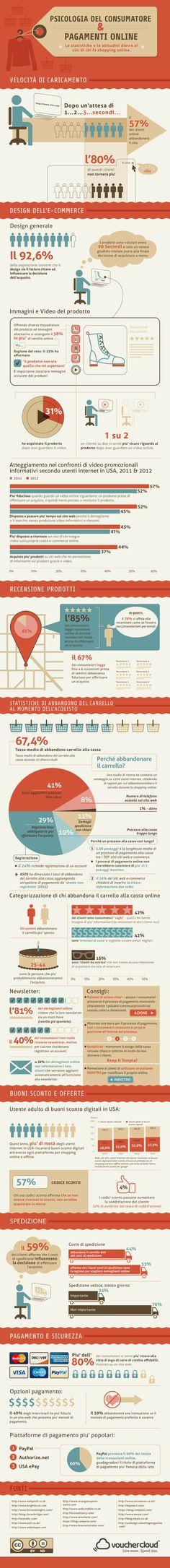 L'e-commerce si conferma come metodo anti-crisi per le aziende italiane