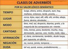 adverbios en español - Buscar con Google