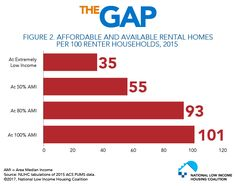 Figure Affordable and Available Rental Homes Per 100 Renter Households, 2015 Rental Homes, Households, Gap, Homes