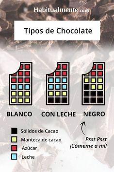 Todo sobre el chocolate negro (deliciosamente basado en ciencia) Deserts, Easy Salads, Cocoa Butter, Primal Recipes, Eat Healthy, Clean Dinners, Gift Cards, Fast Recipes, Desserts