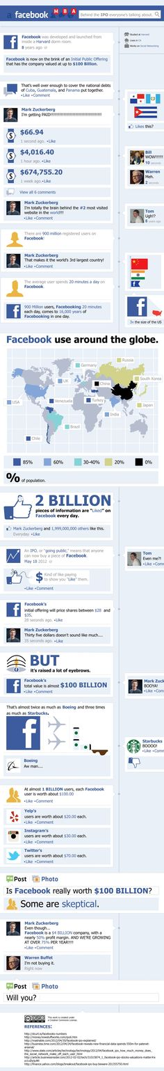 The Facebook IPO Timeline