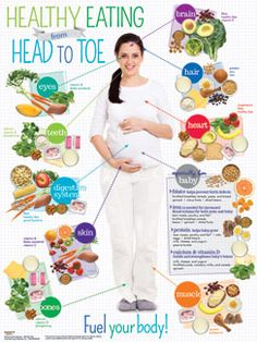 Expecting Moms Healthy Eating from Head to Toe Poster  $14.95