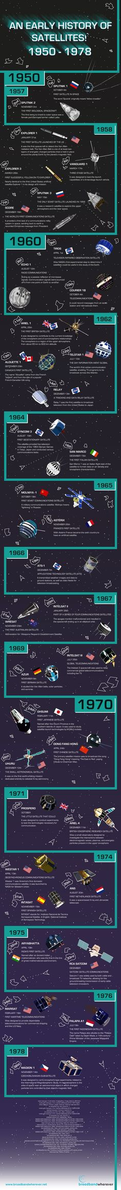"""An Early History of Satellites."" (Credit: Broadband Wherever) It's not often that one associates a satellite with French folk songs, but this infographic does that and more. On it you will find the major launches of the early space age — from the Soviet Universe Today, Space Facts, Space And Astronomy, Space Time, Astrophysics, Space Shuttle, Space Travel, Space Exploration, Outer Space"
