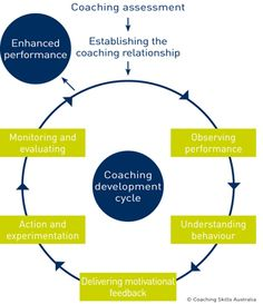 training coaching mentoring training and learning design management essay Coaching and mentoring  training and learning coaching educational learning  memorization vs understanding we learn adult learning.