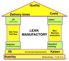 Lean manufacturing - Wikipedia