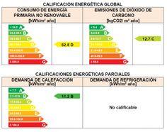 Por ley, los técnicos que hacemos certificados de eficiencia energética tenemos que hacer, como parte del mismo, un estudio de posibles cambios o reformas y qué se conseguiría con ellos. En esta an...