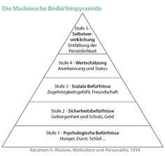 """Ganz wichtig """"Die Maslowsche Bedürfnispyramide"""""""