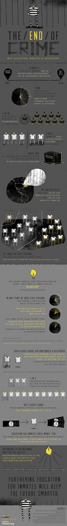 The End of Crime Infographic
