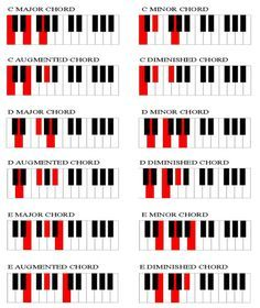 Suspended Fourth Chords On Piano Sus  Need This For