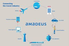 At Amadeus, our technology brings together travel's key players, allowing them to seamlessly connect and do business with one another – no matter where in the world. Join us as we shape the future of travel! ‪#‎Travel‬ ‪#‎Future‬