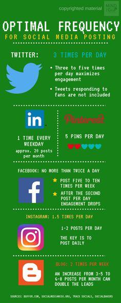 Πόσο συχνά πρέπει να ποστάρουμε στα social media; | Marketing & Sales - επιχειρώ | epixeiro.gr