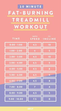10-Minute Fat-Burning Treadmill Workout