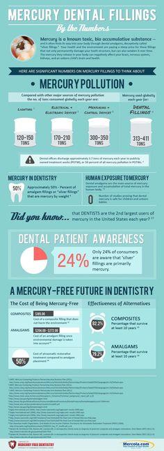 The Dangers of Mercury Dental Fillings