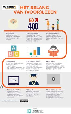 Het belang van (voor)lezen | Piktochart Infographic Editor