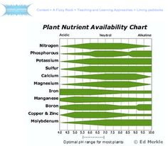 Hydroponic Gardening Ideas Understanding pH in Hydroponics – Part Hydroponic Farming, Hydroponic Growing, Aquaponics, Diy Hydroponics, Growing Plants, Hydroponic Nutrient Solution, Ph Chart, Charts, Organic Weed Control