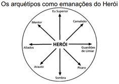ARQUETIPOS JORNADA DE UM HEROI - Pesquisa Google