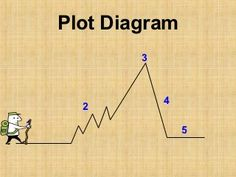 Plot diagram story elements blank free novel studies ideas elements of a plot diagram more ccuart Images