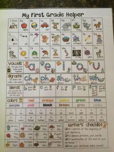 Fabulous in First: First Grade Helper. Laminate these two pages back to back and you have one useful resource card for your students. It includes letters and pictures clues for the sounds, vowels, digraphs, blends, money, 120's chart (per common core), a writer's checklist, months, number words and color words, a mini word wall of sight words, fractions, time and shapes. Available for K, 1, 2.