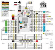 Arduino Micro pinout diagram Datasheets / Pins