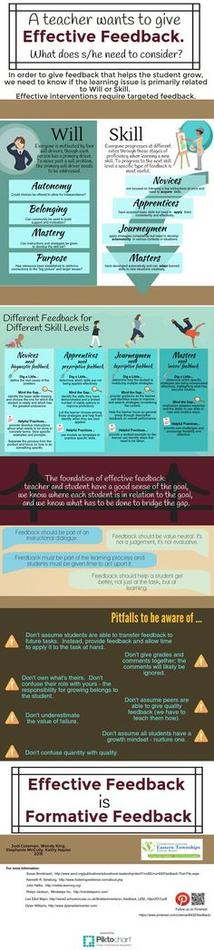 Effective Teacher Feedback - infographic that synthesizes current thinking in giving students effective feedback